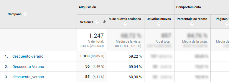 Errores de etiquetado en Google Analytics