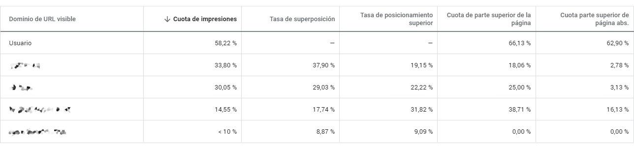 Comparativa de subastas de Google Ads